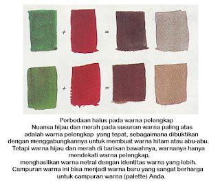 http://belajar-melukis-lukisan-naturalisme.blogspot.com/2015/08/belajar-gaya-lukisan-master-warnapelengkap.html