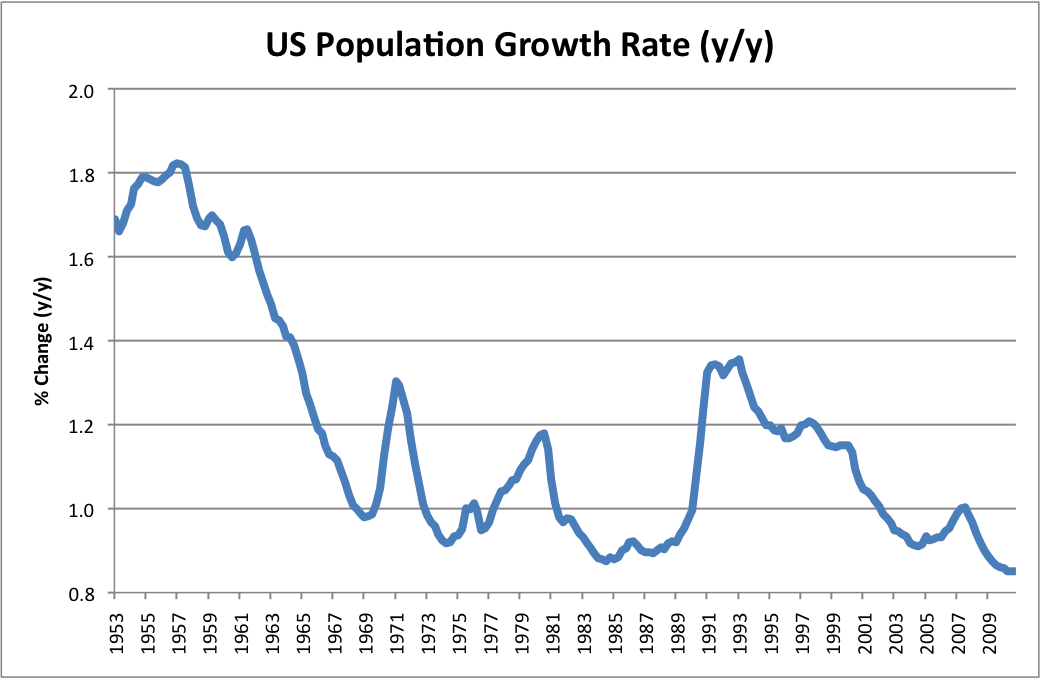 population growth rate Population growth recovering zpopulation growth is the state's primary engine of economic growth, fueling both employment and income growth zpopulation growth is forecast to continue strengthening, showing increasing rates of growth over the next few years in the near-term.