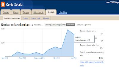 melayu boleh,iklan sewa,sewan iklan,traffik tinggi,tarffik blog,1 juta traffik