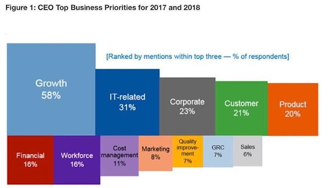 CEO Top #business priority for 2018 - #Gartner