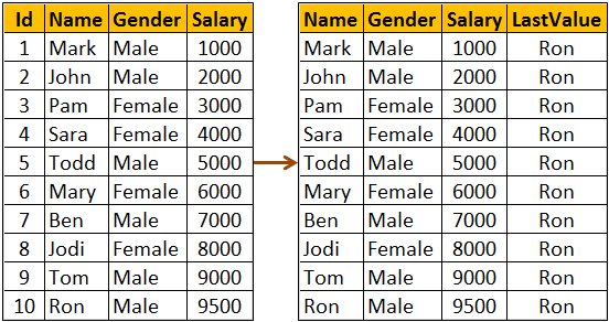 sql server last_value function example