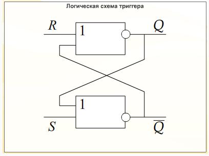 Триггер - устройство