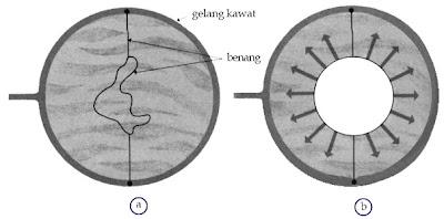 (a) Gelang kawat dengan bentangan benang di tengahnya ketika dimasukkan ke dalam larutan sabun. (b) Setelah gelang kawat dicelupkan ke dalam larutan sabun, benang menjadi teregang dan membentuk lingkaran.
