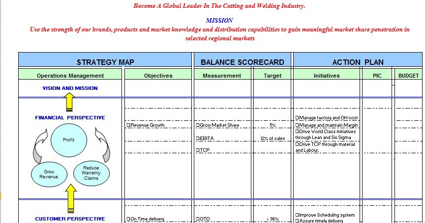 Sample balanced scorecard template excel