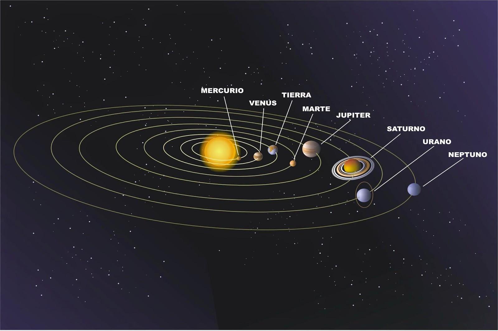 Resultado de imagen de El Sistema Solar y sus alrededores