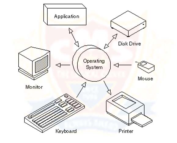 all operating system