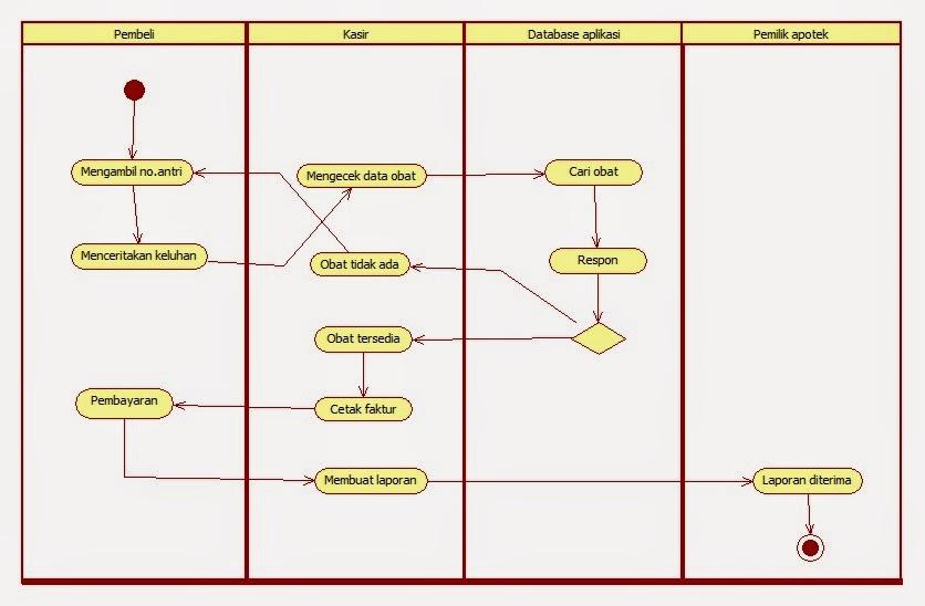 Tutorial kampus kumpulan tutorial activity diagram login pemilik ccuart Choice Image