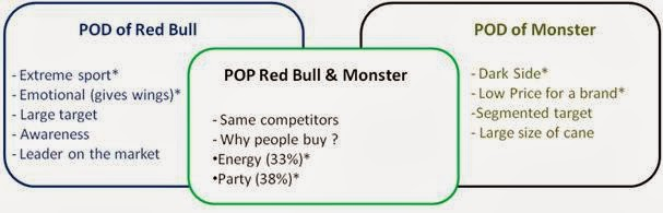 red bull brand positioning survey Positioning strategy of monster energy  product positioning is closely related to  red bull energy drink taurin- c2h7no3s taurine is an amino.