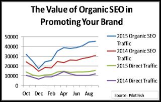 Organic SEO Promotes Branding