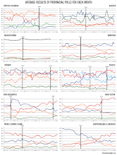 Monthly Provincial Political Polling Trends (to Feb. 2015)