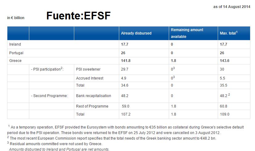 PSI Grecia EFSF