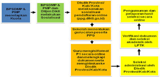 Syarat dan Cara Pendaftaran PPG Dalam Jabatan