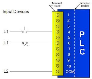 PLC Programming