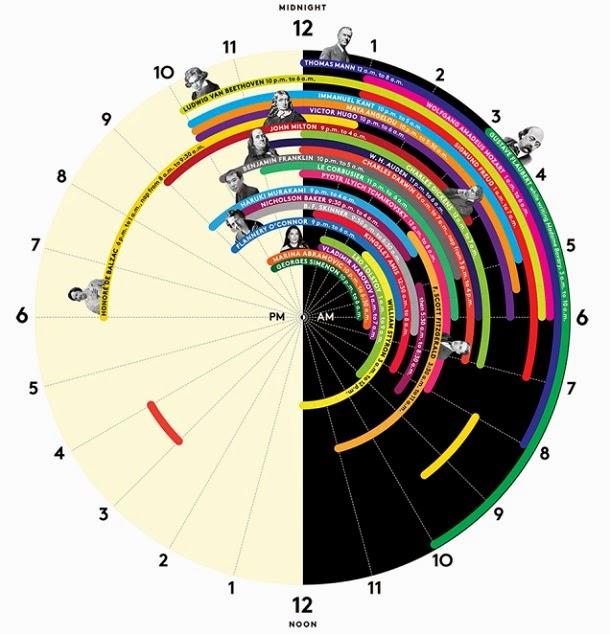 Os horários de sono de algumas das maiores mentes da história