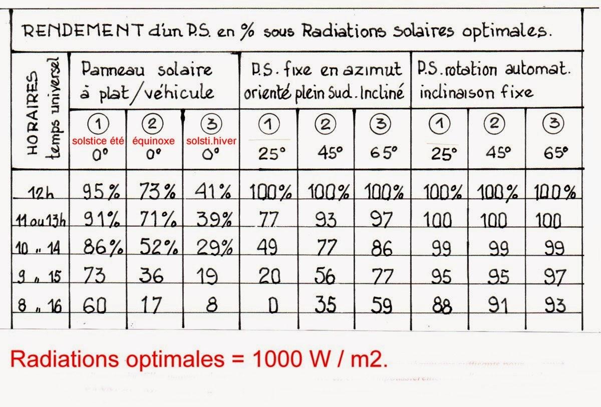 Puissance Panneau Photovoltaique