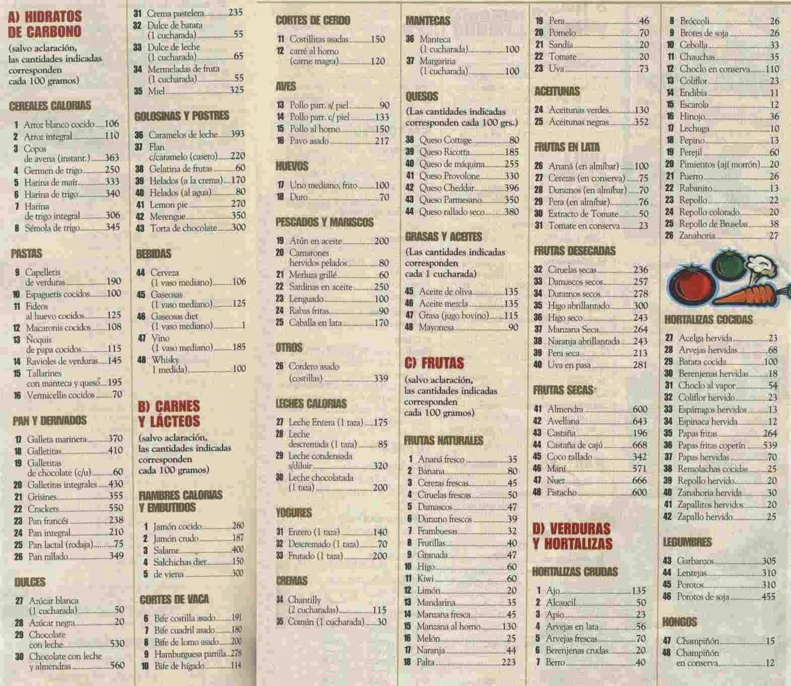 Tabla de calorias diarias related keywords tabla de calorias diarias long tail keywords - Lista de calorias de los alimentos ...