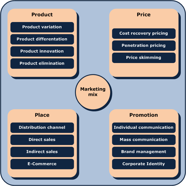 4p s of marketing for blackberry The marketing mix is a foundation model in marketing the marketing mix has  been defined as the set of marketing tools that the firm uses to pursue its.