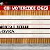 Sondaggio Ipsos per Ballarò - PD primo partito per due punti