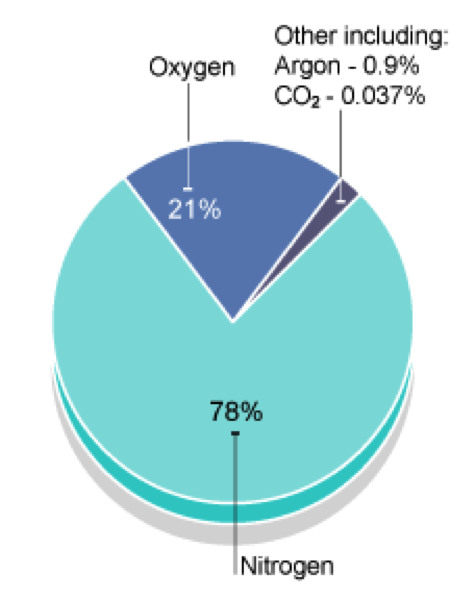 IGCSE Chemistry: HYDROGEN, OXYGEN, THE ATMOSPHERE, POLLUTION
