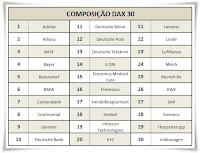 Composição DAX 30 alemanha