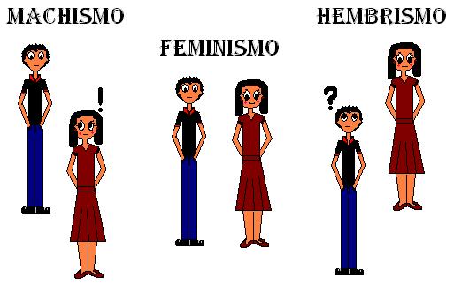 concepto de feminismo: