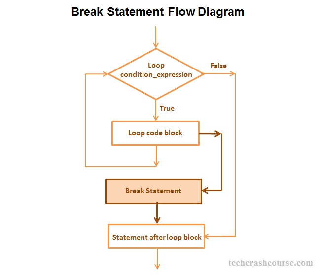 C++ Break Statement Control Flow Diagram