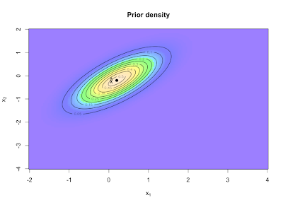 Kalman filter example visualised with R