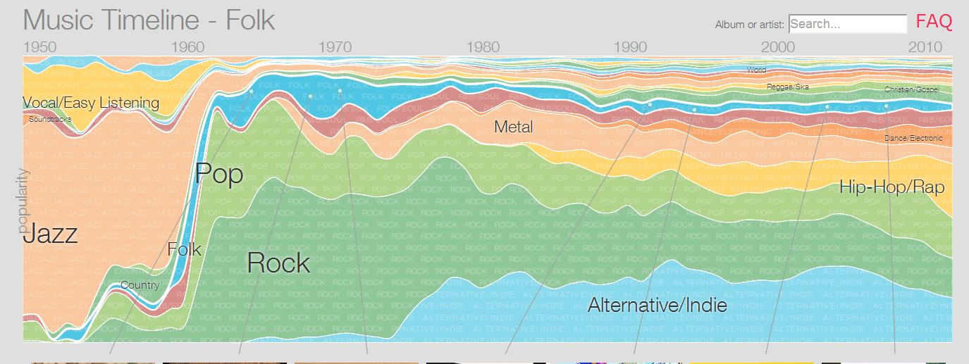 La musica di tendenza secondo Google