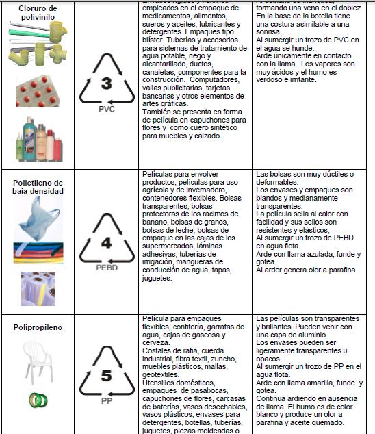 TRAJE DEL INCA EN MATERIAL RECICLABLE: Clasificación de plásticos y