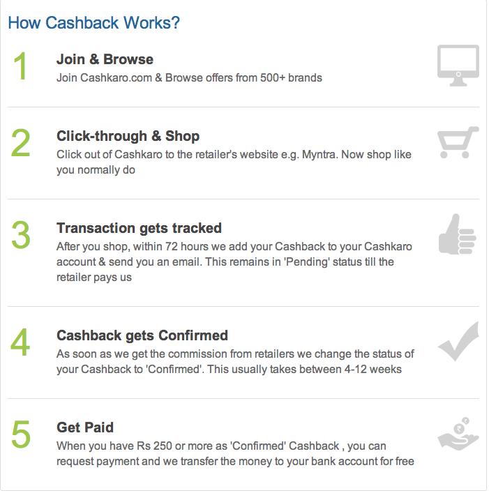 Cashback working