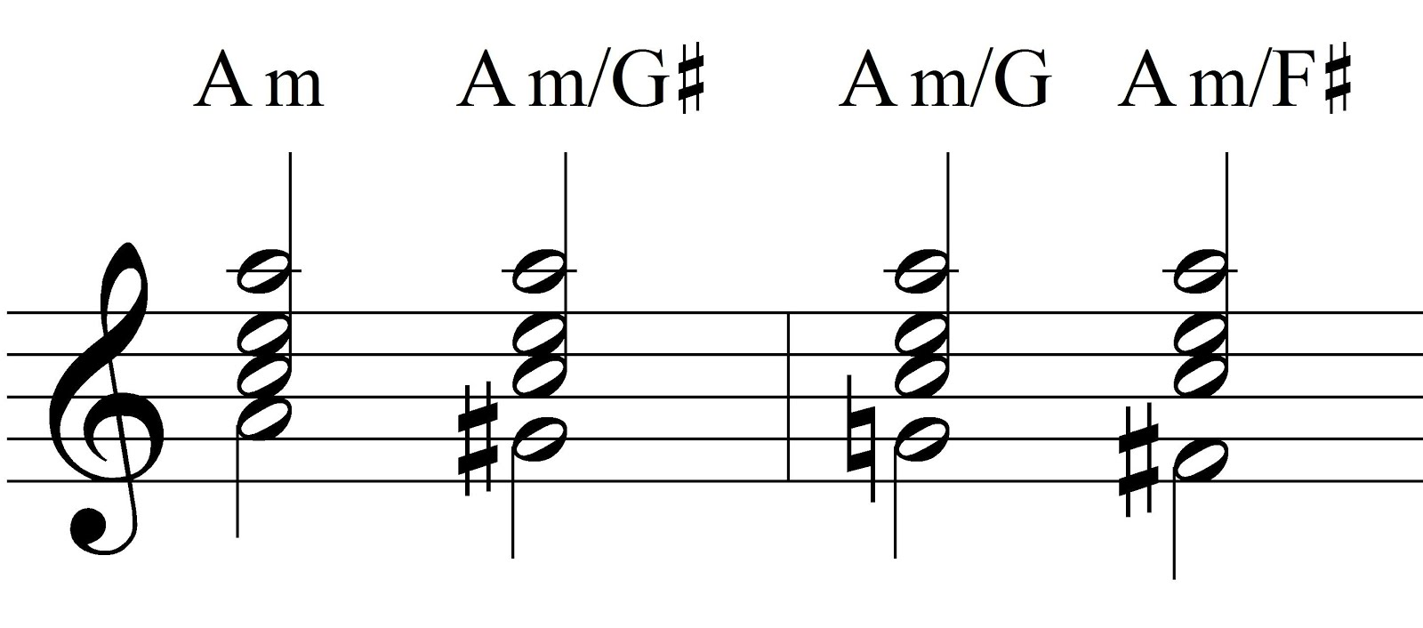 Music Theory Slash Chords