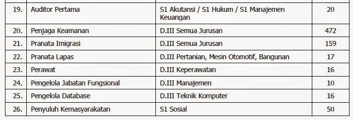 Kementerian Hukum dan HAM Buka Pendaftaran 1002 CPNS