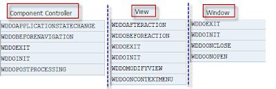 hook methods in web dynpro