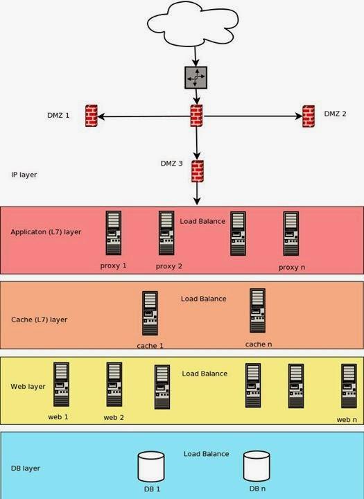 Tấn công DDos và những nguyên tắc hành động