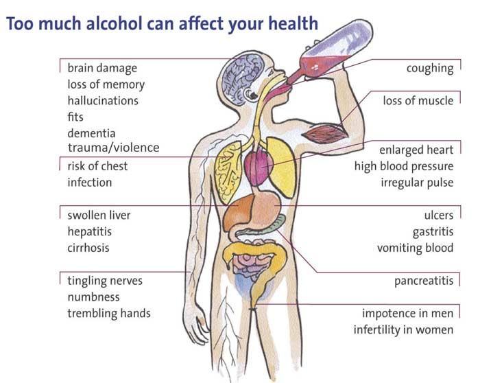 Long Term Side Effects Of Drinking Too Much Alcohol