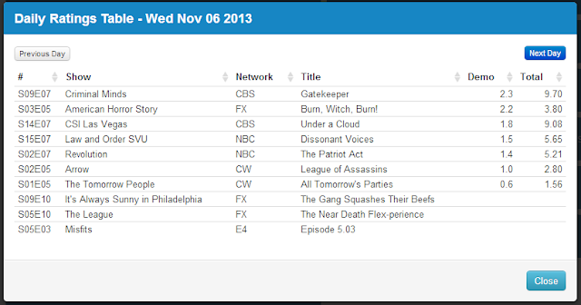 Final Adjusted TV Ratings for Wednesday 6th November 2013