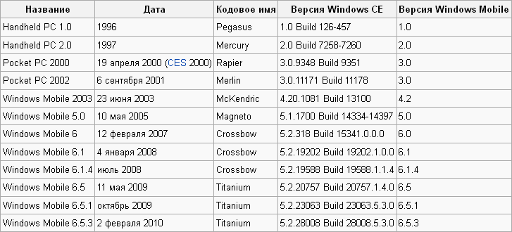 Версии Windows Mobile