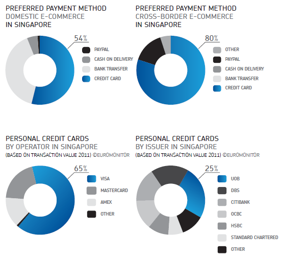 Online payment landscape in Singapore