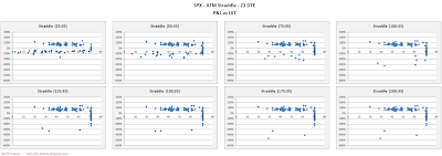 SPX Short Options Straddle Scatter Plot DIT versus P&L - 73 DTE - Risk:Reward 35% Exits
