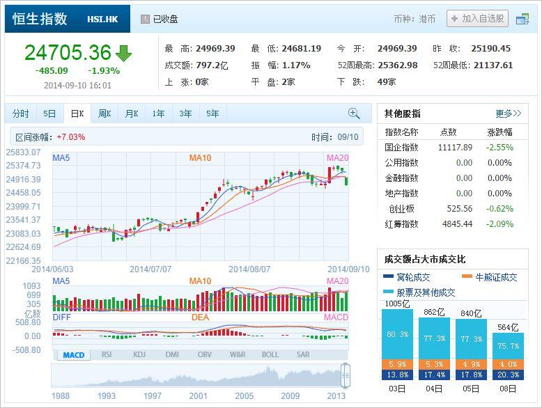 中国株コバンザメ投資 香港ハンセン指数20140910