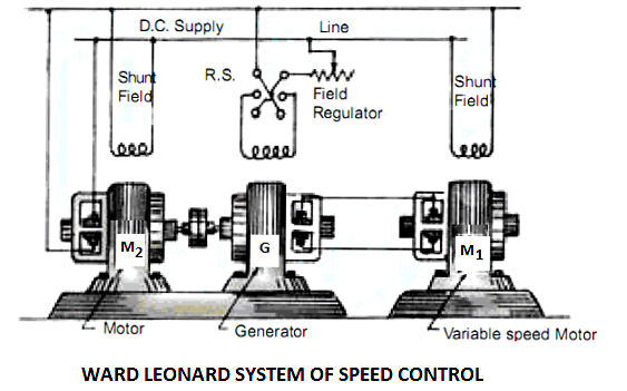 speed control of dc motor  dc motor speed control