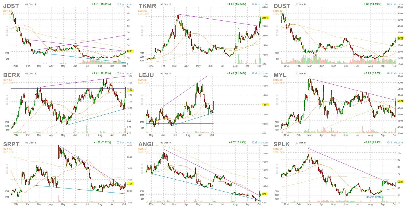 Top Stocks Week 40, 2014