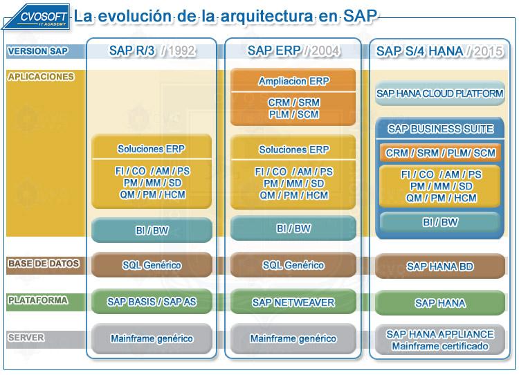 Telecomunicaciones mercados y tecnolog as sap forum 2016 for Bo architecture 4 1