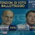 Ballottaggio Bersani Vs Renzi il sondaggio elettorale