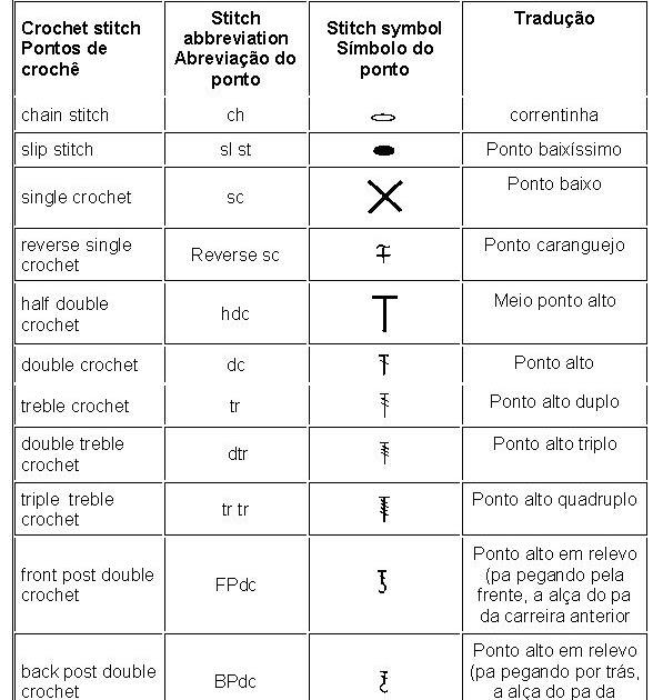 As Receitas de Crochê Tabela de tradução de Crochê (Inglês para Português) -> Banheiro Feminino Em Ingles Traducao