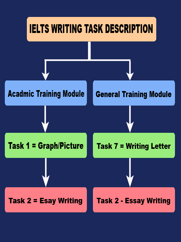 free writing test online