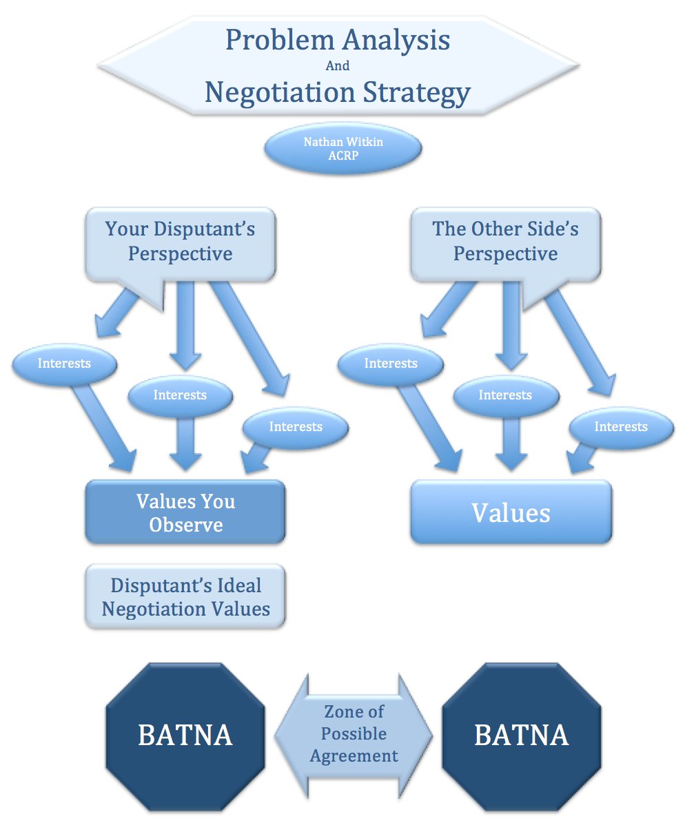 face saving negotiation strategies Face-saving definition, something that saves one's prestige or dignity: allow him the face-saver of resigning instead of being fired see more.