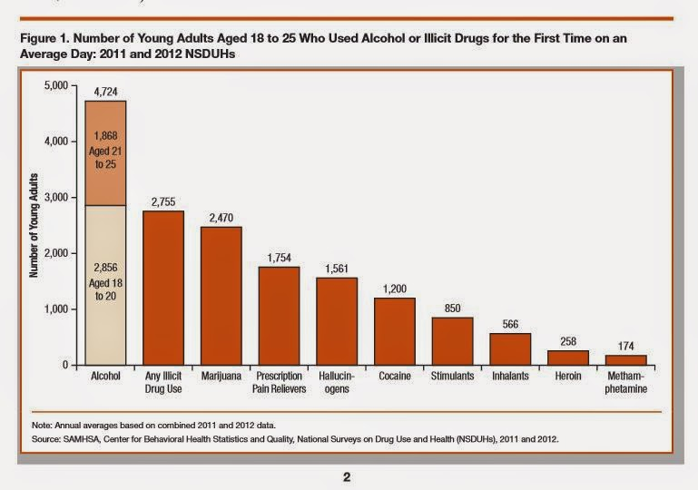 addiction statistics in adults