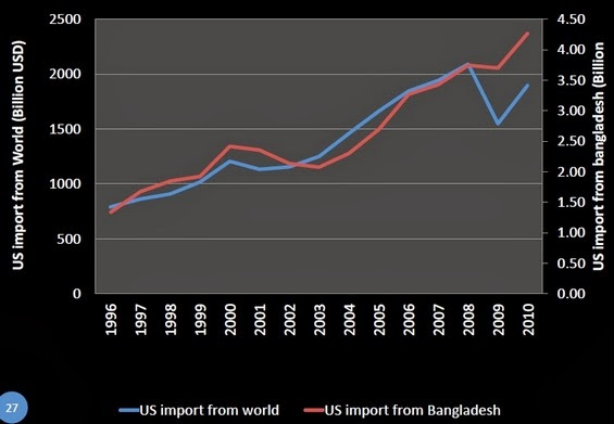 Import of USA from the world and BD(Billion US$)