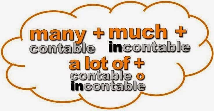 sự khác nhau giữa cặp A lot of và lots of và cặp Many và Much